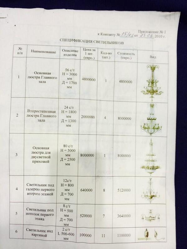 In Mezhigirye found price for Yanukovychs chandeliers