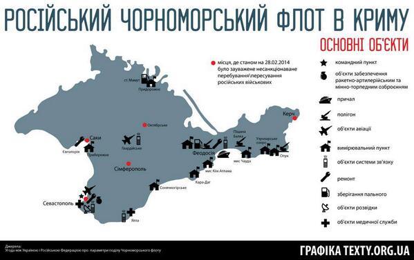Black Sea fleet of RF in Crimea