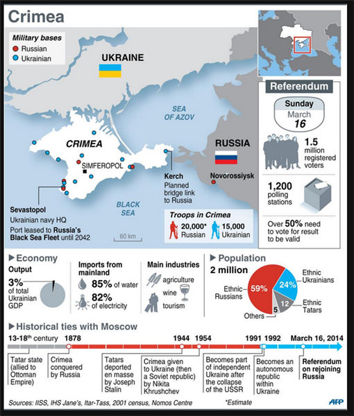 Infographic on Crimea Ukraine and the Russia invasion there.