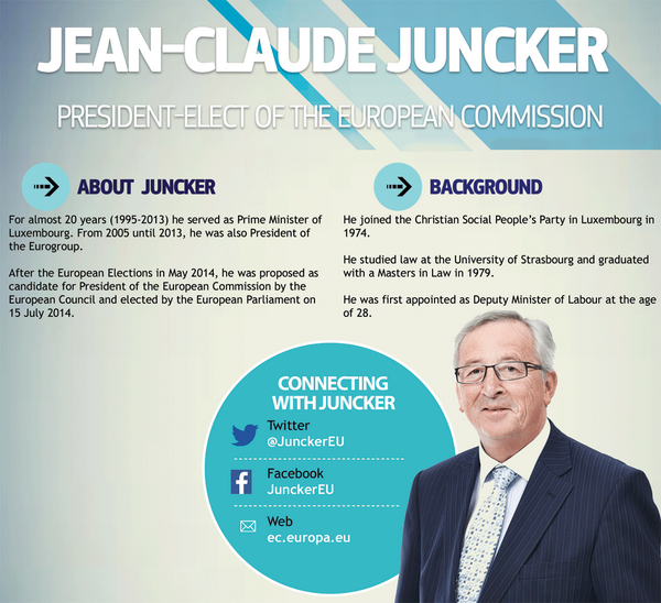 European Parliament has elected Jean-Claude Juncker the next President of @EU_Commission.Follow @JunckerEU EC2014