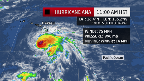 Ana has been upgraded to a Category 1 hurricane with 75 mph winds.