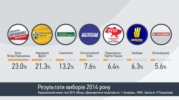 Exit-polls results of Ukrainian Rada elections