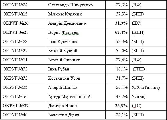 Dnipropetrovsk' exit poll results - Yarosh of Right Sector will be MP of Rada