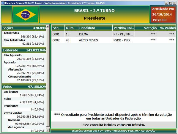 More than 83% of presidential votes counted in reportedly secrecy in Brazil.