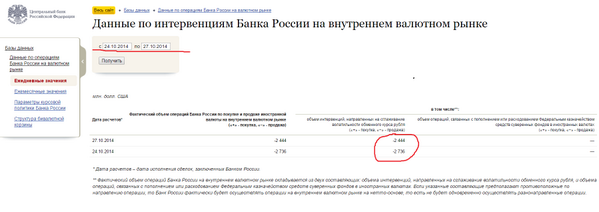 Centrbank Russia spent $5,18 bln to help Rubble in 2 days