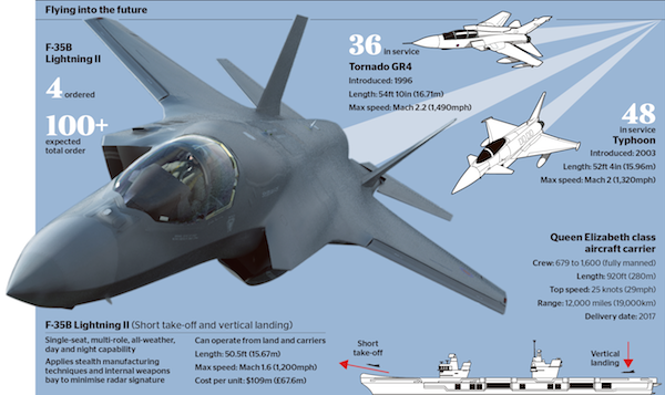 Britain to buy 14 of the world's most advanced jump-jets over the next five years