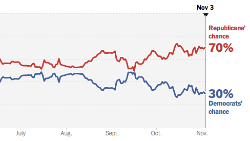 Republicans currently have a 70% chance of taking the Senate according to the @NYTLeo model