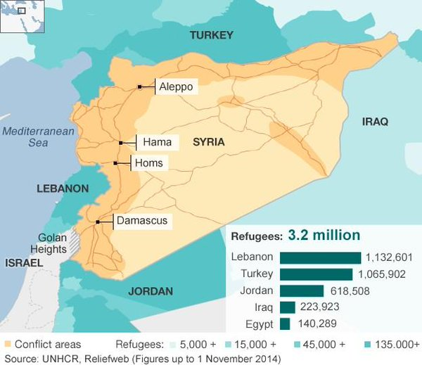 Syria Refugees to date: 3.2 Million
