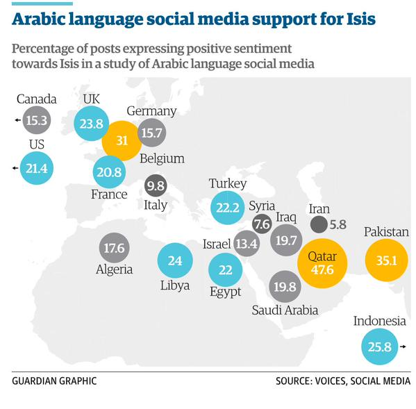 Map of Arab twitter media support for the IslamicState.  Look at Qatar and Belgium