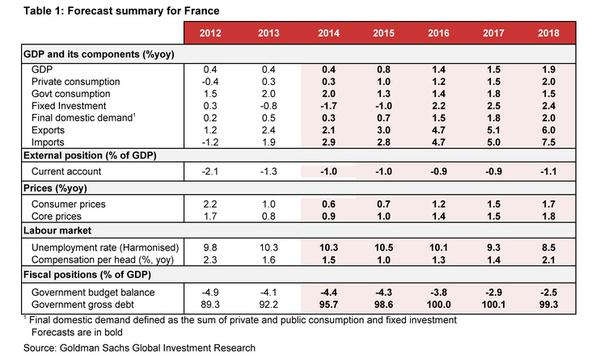Goldman's forecasts for France - GDP growth to double next year and virtually double again in 2016: