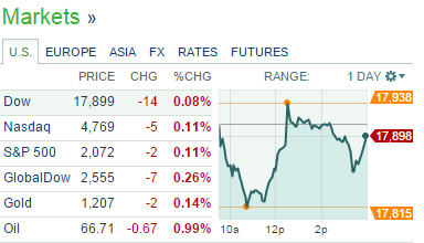 U.S. stocks ended with modest losses, having faded after jumping to intraday records Thursday.