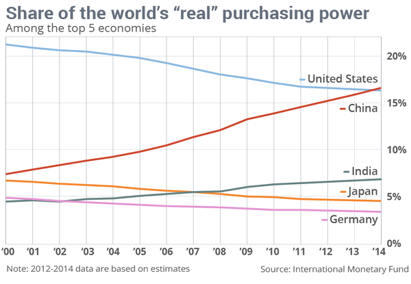 China now accounts for 16.5% of the global economy in real purchasing-power, surpassing the US
