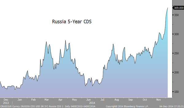 Russia CDS spreads at widest level since April 2009.
