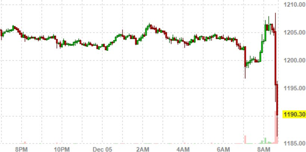Gold drops after jobs report