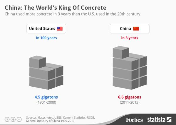 Between 2011 & 2013, China consumed more concrete than the US used in the entire 20th century: