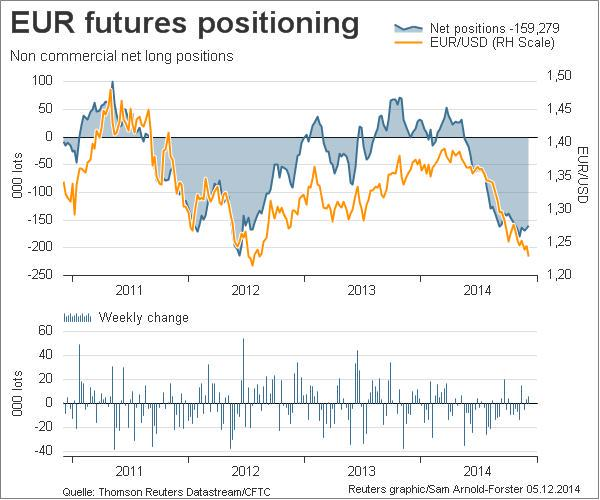Specs trim their bets vs Euro. Net Euro short position decreases by 4.2% to $24.7bn equivalent to 159,279 contracts.
