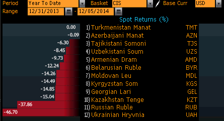 Performance of CIS currencies from 31-12-13 till 5-12-14. Ruble Hryvnia Russia