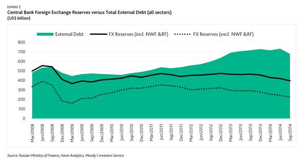 Russia FX reserves of $211bn( $361bn incl reserve fnds) not sufficient to cover external debt that amounts to $678bn