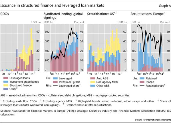 CDOs (collateralized debt obligations) were at the heart of the crisis -- and now they're back
