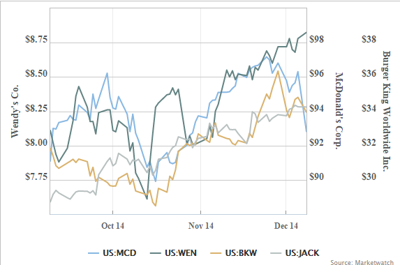 $MCD is down over past 3 months vs. $WEN up 9%, $BKW up 4% and $JACK up 22%