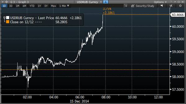 After breaking through 60, the Ruble is just falling apart
