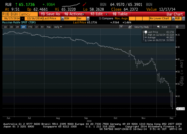 Russia Ruble now weaker on the day again. Beyond 65 per Dollar for first time ever
