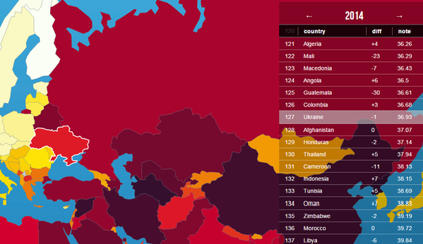 Ukraine takes 127th place in rating of freedom of  speech