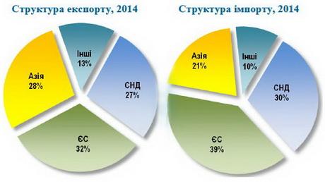 EU has become the main trade partner of Ukraine.